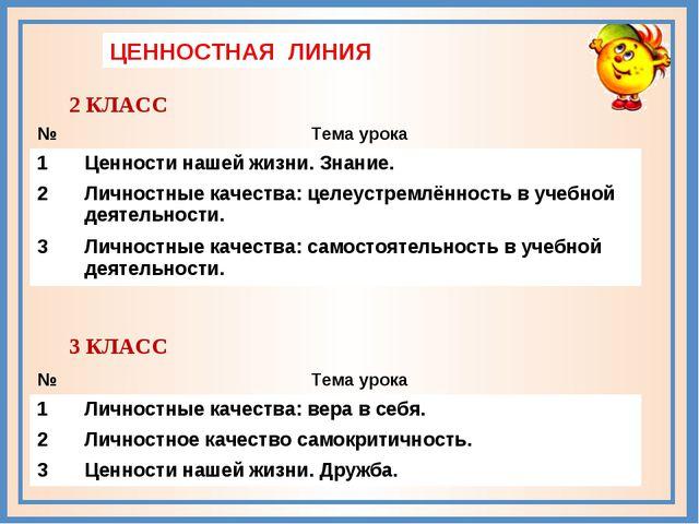 ЦЕННОСТНАЯ ЛИНИЯ 2 КЛАСС 3 КЛАСС №Тема урока 1Ценности нашей жизни. Знание....