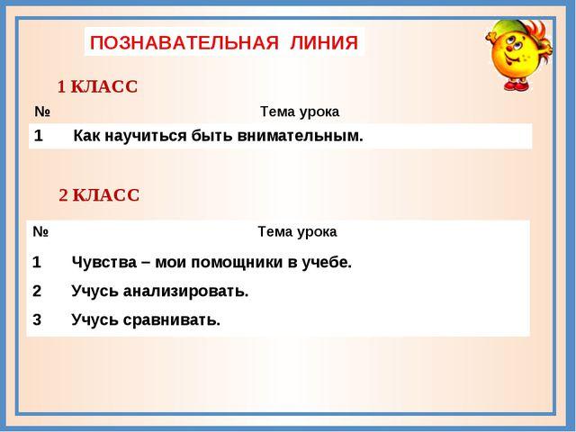 ПОЗНАВАТЕЛЬНАЯ ЛИНИЯ 1 КЛАСС 2 КЛАСС №Тема урока 1Как научиться быть внимат...