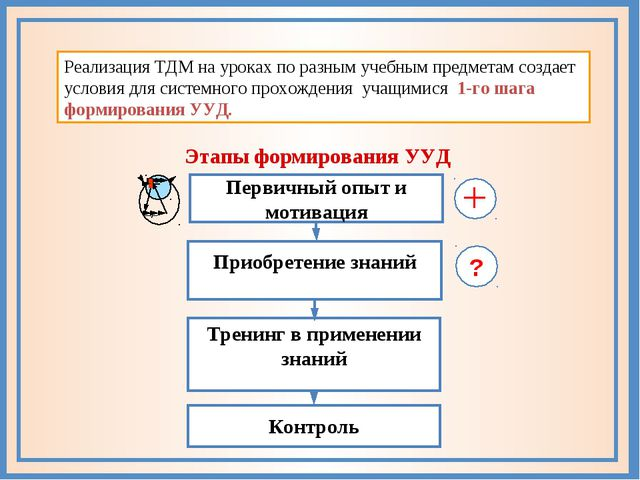 С−26 Реализация ТДМ на уроках по разным учебным предметам создает условия для...