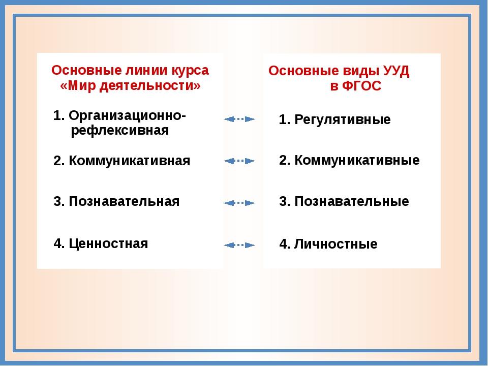Основные виды УУД в ФГОС 1. Регулятивные 2. Коммуникативные 3. Познавательны...