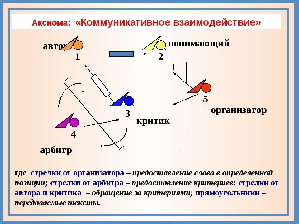 Аксиома: «Коммуникативное взаимодействие» где стрелки от организатора – предо...