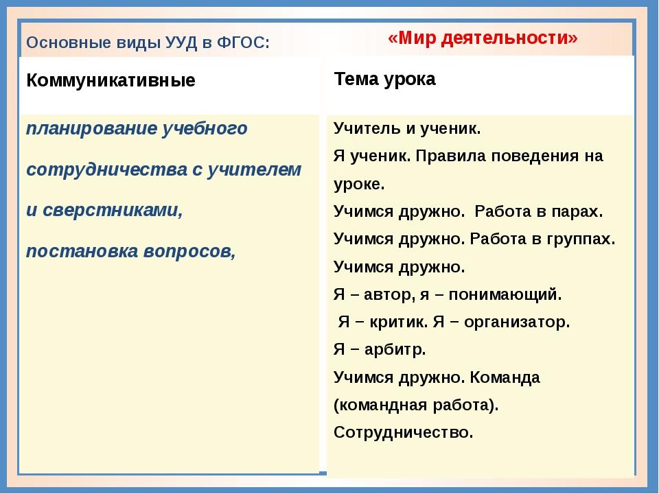 Основные виды УУД в ФГОС: Коммуникативные планирование учебного сотрудничест...