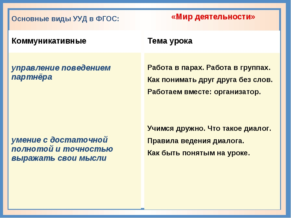 Основные виды УУД в ФГОС: Коммуникативные управление поведением партнёра уме...