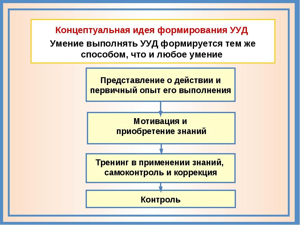 Концептуальная идея формирования УУД Умение выполнять УУД формируется тем же...