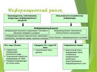 Информационный рынок Справочная информация различного рода; Электронная обраб
