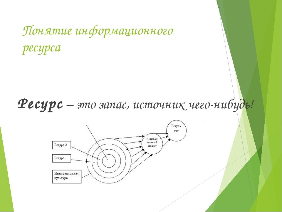Понятие информационного ресурса Ресурс – это запас, источник чего-нибудь!