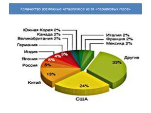 Количество возможные катаклизмов из за «парниковых газов»
