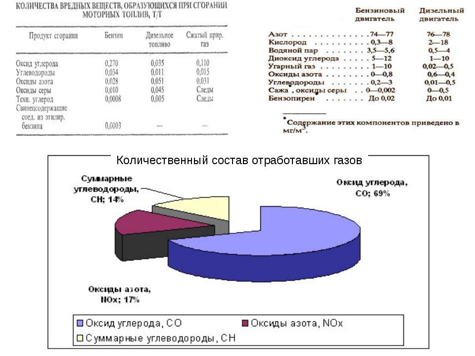 Количественный состав отработавших газов