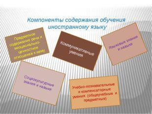 Компоненты содержания обучения иностранному языку Предметное содержание речи