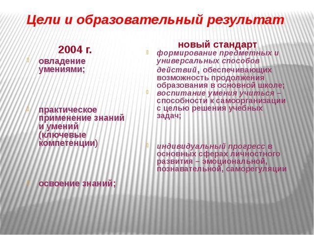 Цели и образовательный результат 2004 г. овладение умениями; практическое п...