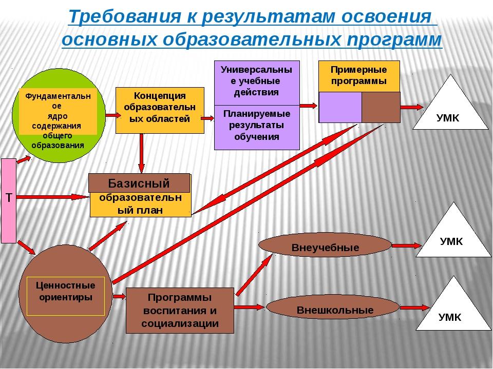 Требования к результатам освоения основных образовательных программ Базисный...