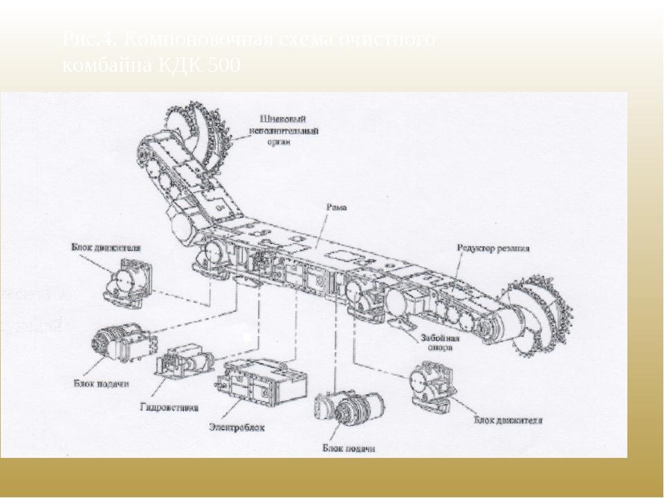 Рис.4. Компоновочная схема очистного комбайна КДК 500