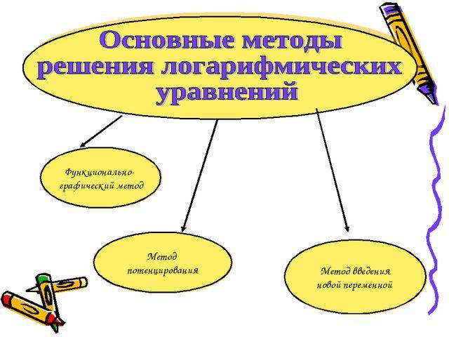 Функционально- графический метод Метод введения новой переменной Метод потенц...