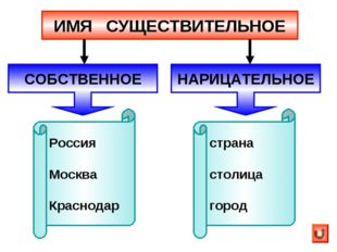 ИМЯ СУЩЕСТВИТЕЛЬНОЕ Россия Москва Краснодар страна столица город СОБСТВЕННОЕ