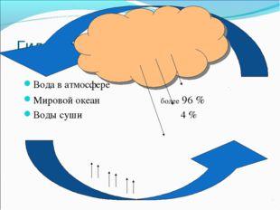 Гидросфера Вода в атмосфере Мировой океан более 96 % Воды суши 4 %