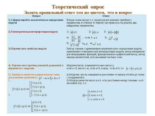 Теоретическийопрос Залить правильный ответ тем же цветом, что и вопрос Вопро...