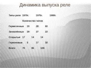 Динамика выпуска реле Типы реле1970г. 1975г.1980г. Количество типов Г