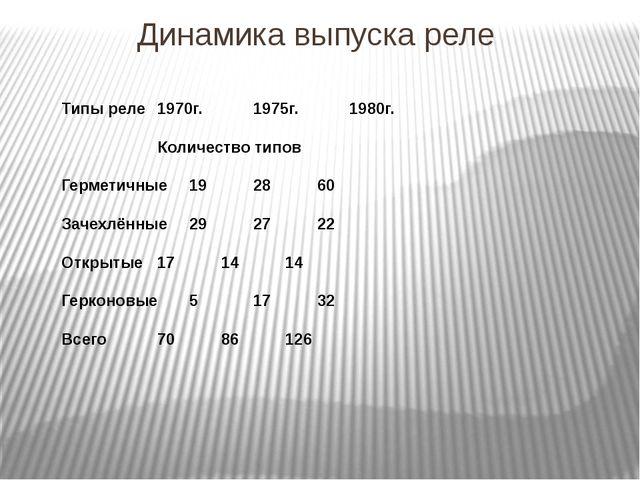 Динамика выпуска реле Типы реле1970г. 1975г.1980г. Количество типов Г...
