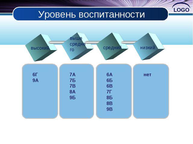 Уровень воспитанности высокий выше среднего средний низкий 6Г 9А 7А 7Б 7В 8А...