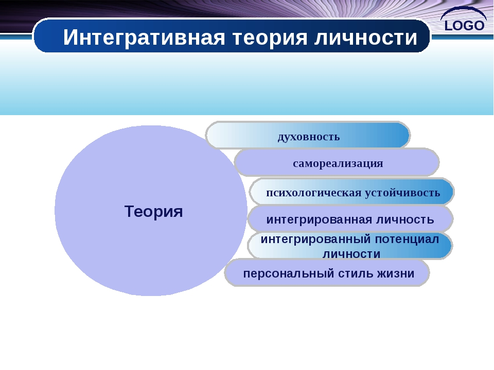 Интегративная теория личности Теория духовность самореализация психологическа...