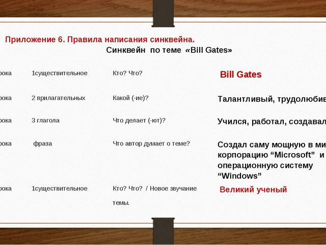 Приложение 6. Правила написания синквейна. Синквейн по теме «Bill Gates»  1...