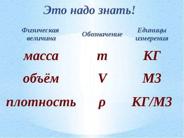 Это надо знать! Физическая величина Обозначение Единицы измерения масса m КГ...