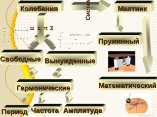 Колебания Виды Свободные Вынужденные Гармонические Система Маятник Математиче