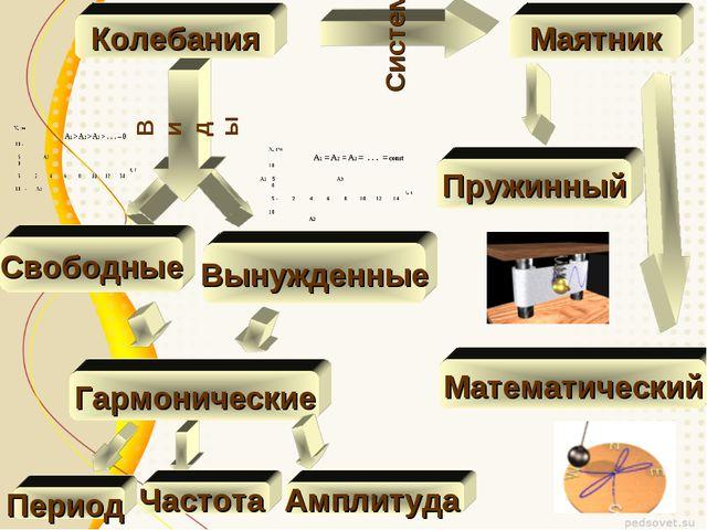 Колебания Виды Свободные Вынужденные Гармонические Система Маятник Математиче...