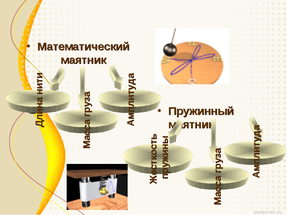 Математический маятник Пружинный маятник Амплитуда Масса груза Длина нити Жес...
