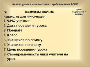 Анализ урока в соответствии с требованиями ФГОС №Параметры анализаУрок: сод