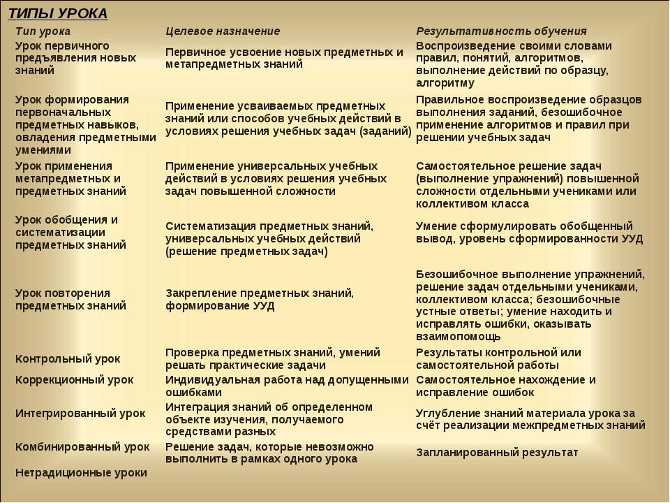 ТИПЫ УРОКА Тип урокаЦелевое назначениеРезультативность обучения Урок перви...