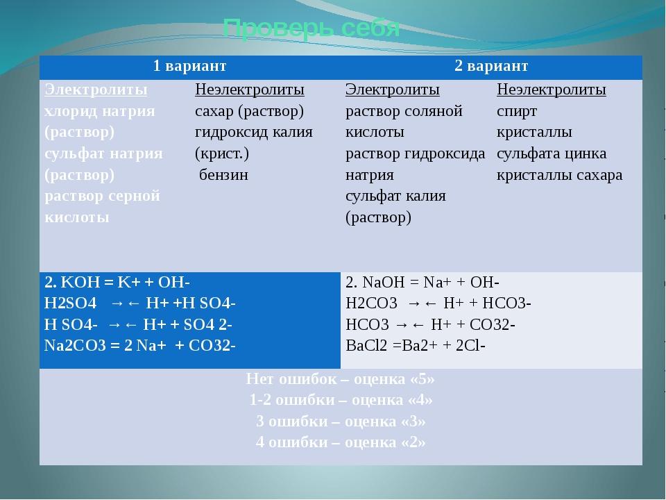 Проверь себя 1 вариант 2 вариант Электролиты хлорид натрия (раствор) сульфат...