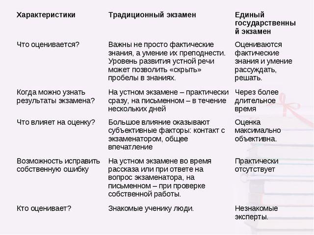 ХарактеристикиТрадиционный экзаменЕдиный государственный экзамен Что оценив...