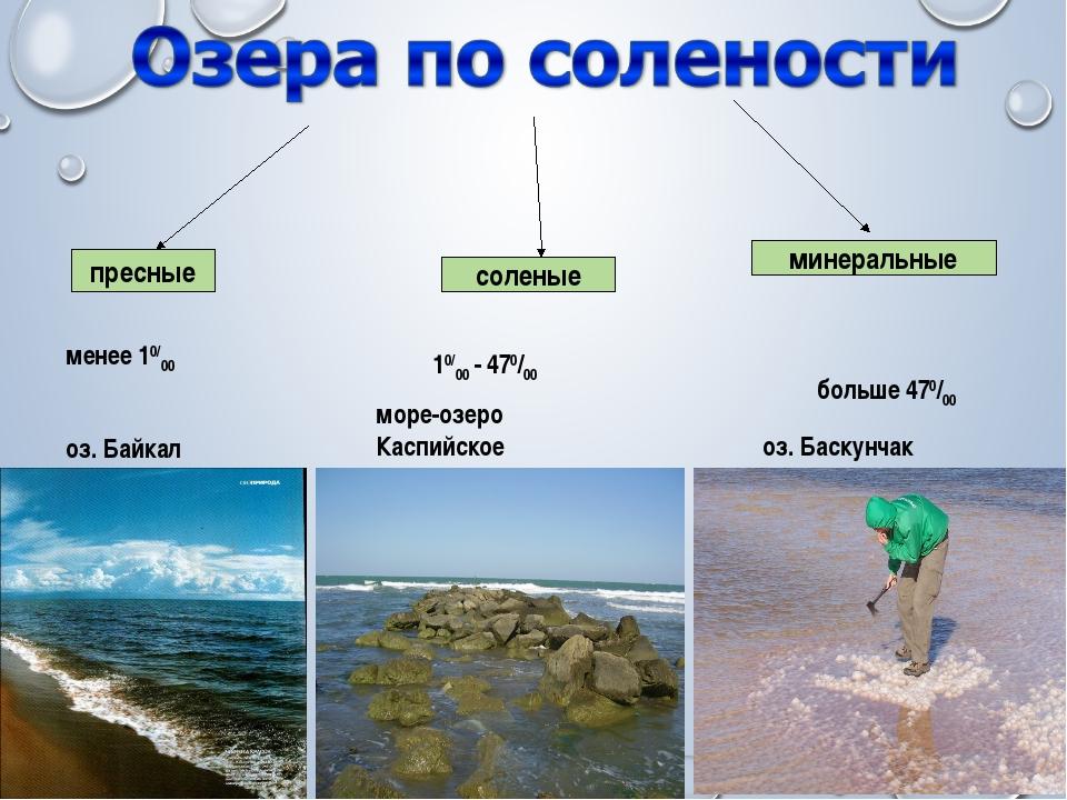пресные соленые минеральные менее 10/00 10/00 - 470/00 больше 470/00 оз. Баск...