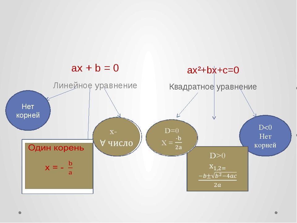 Вспомним! ax + b = 0 Линейное уравнение ax²+bx+c=0 Квадратное уравнение Нет к...