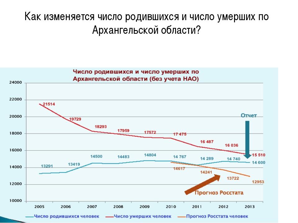 Как изменяется число родившихся и число умерших по Архангельской области?