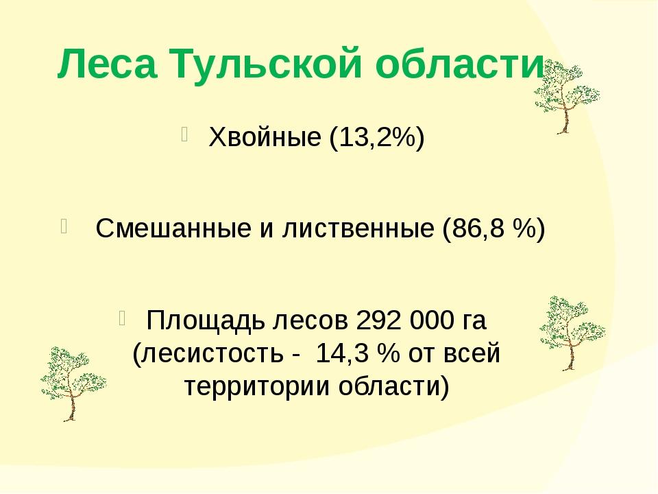 Леса Тульской области Хвойные (13,2%) Смешанные и лиственные (86,8 %) Площадь...