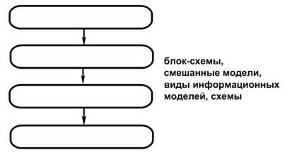 Заполните схему информационных моделей