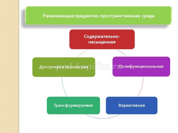 proekt-prostranstvennoy-sredi-v-dou-po-fgos