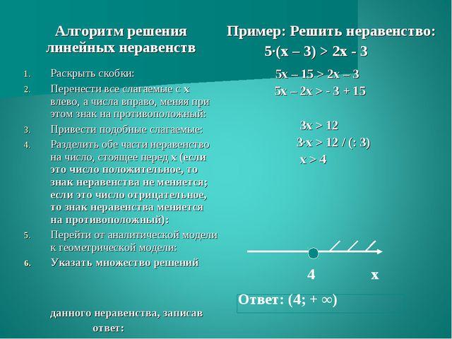 4 х Ответ: (4; + ∞) Алгоритм решения линейных неравенствПример: Решить нера...