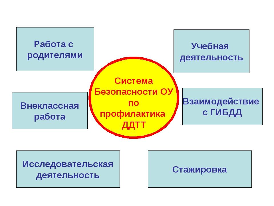 Система Безопасности ОУ по профилактика ДДТТ Работа с родителями Учебная дея...