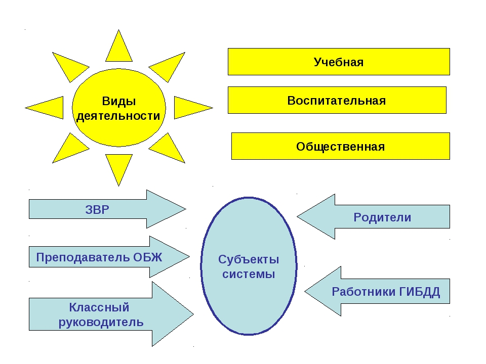 Виды деятельности Учебная Воспитательная Общественная Субъекты системы Препод...