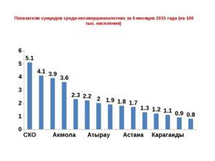 Показатели суицидов среди несовершеннолетних за 6 месяцев 2015 года (на 100
