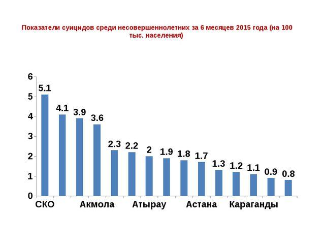 Показатели суицидов среди несовершеннолетних за 6 месяцев 2015 года (на 100...