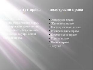 институт права Обособленная группаюридических норм , регулирующих качественн