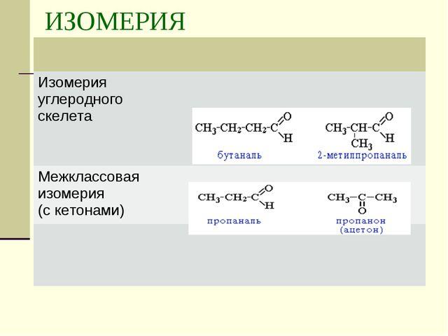 Презентация по химии на тему Альдегиды Кетоны  ИЗОМЕРИЯ Изомерия углеродного скелета Межклассовая изомерия с кетонами