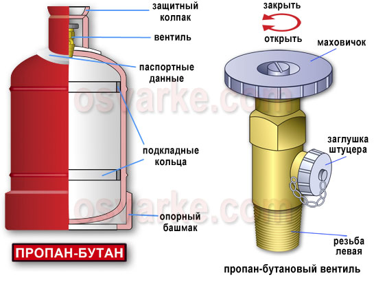 Описание: Баллон с пропан-бутаном и вентиль