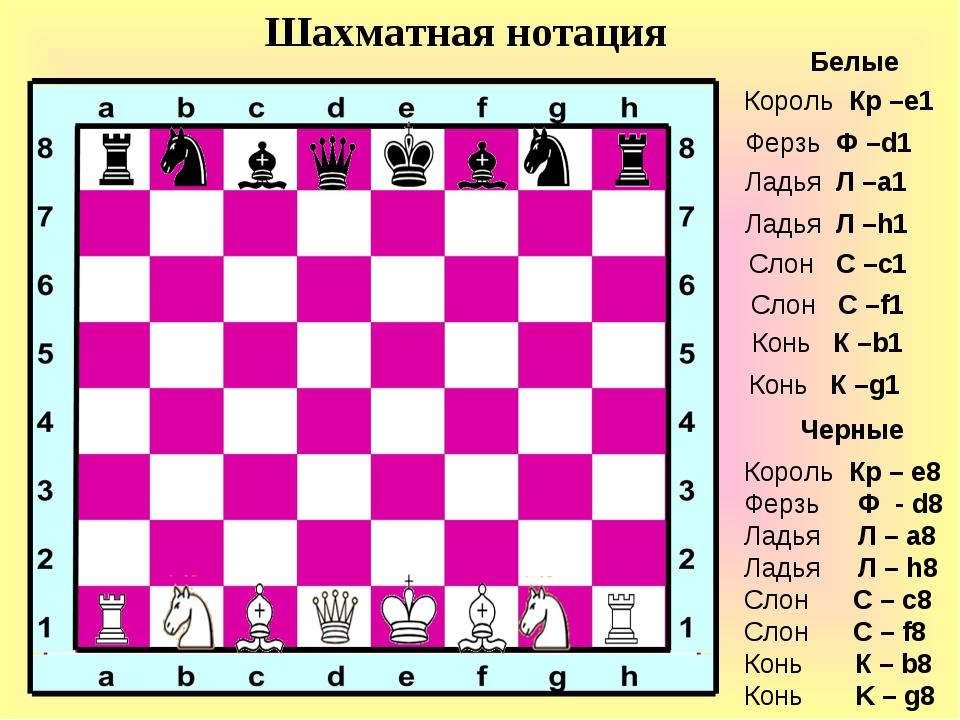 Белые Шахматная нотация Черные Король Кр –е1 Король Кр – е8 Ферзь Ф - d8 Ладь...
