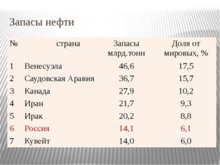 Запасы нефти № страна Запасы млрд.тонн Доля от мировых, % 1 Венесуэла 46,6 17