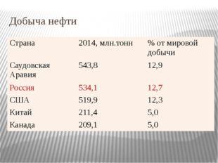 Добыча нефти Страна 2014, млн.тонн % от мировой добычи Саудовская Аравия 543,